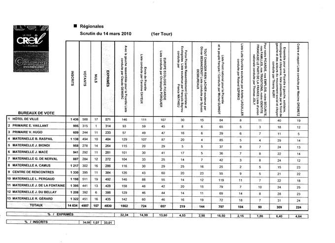 Elections Régionales : Résultats de CREIL (1er tour)