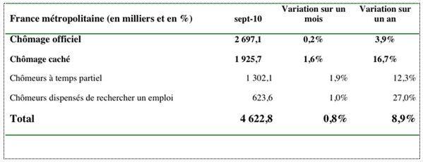 4,6 millions de chômeurs!