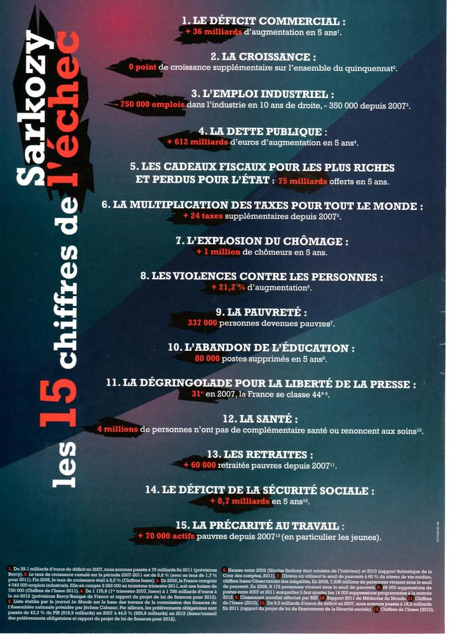 Les 15 chiffres de  l'échec de Sarko