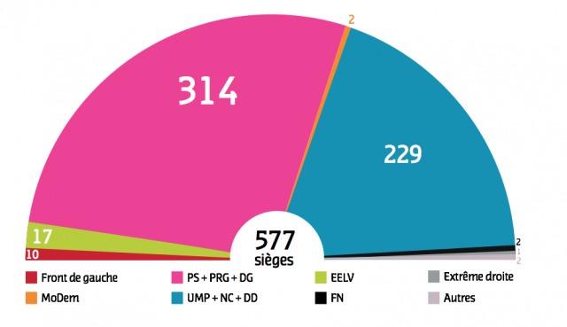 Une large majorité pour le changement